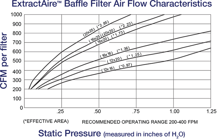 Streivor ExtractAire Baffle Filter Air Flow Chart
