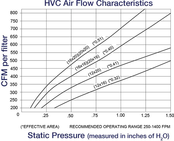 ExtractAire™ High Velocity Cartridge (HVC) Air Flow Characteristics