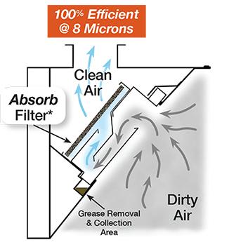 Multi-stage Cartridge Air Flow
